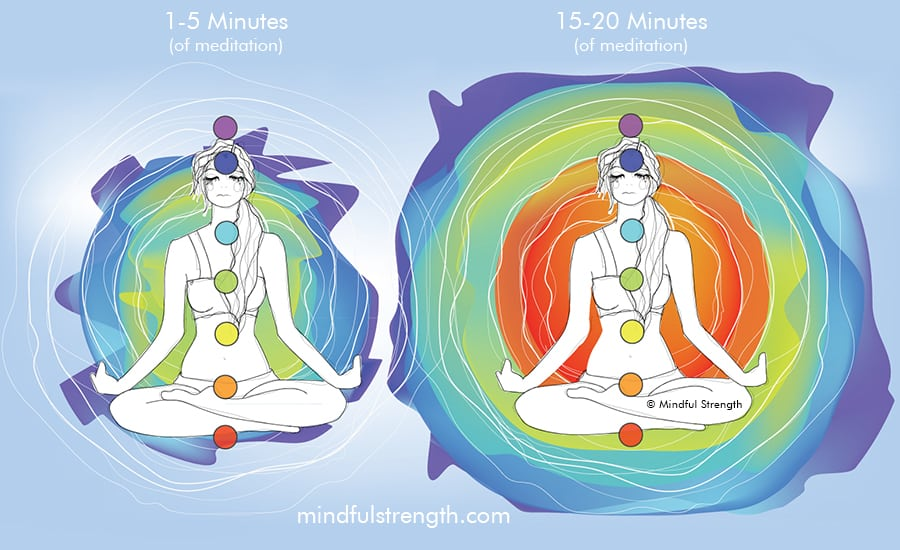 Mindful Strength - Aura Meditation